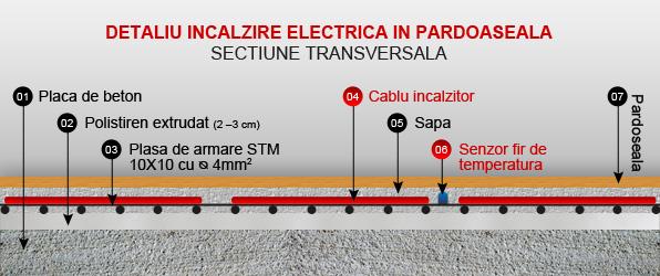Detaliu incalzire electrica pardoseala - sectiune transversala